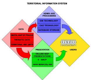 Schema Information System from urm.cz