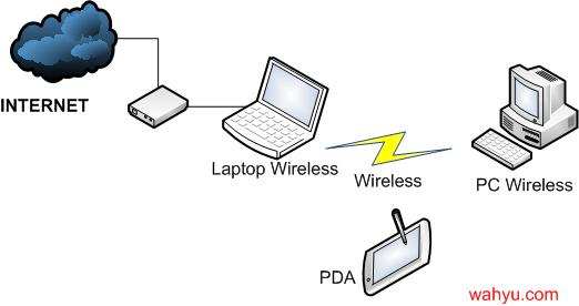 Skema PC Wireless Router